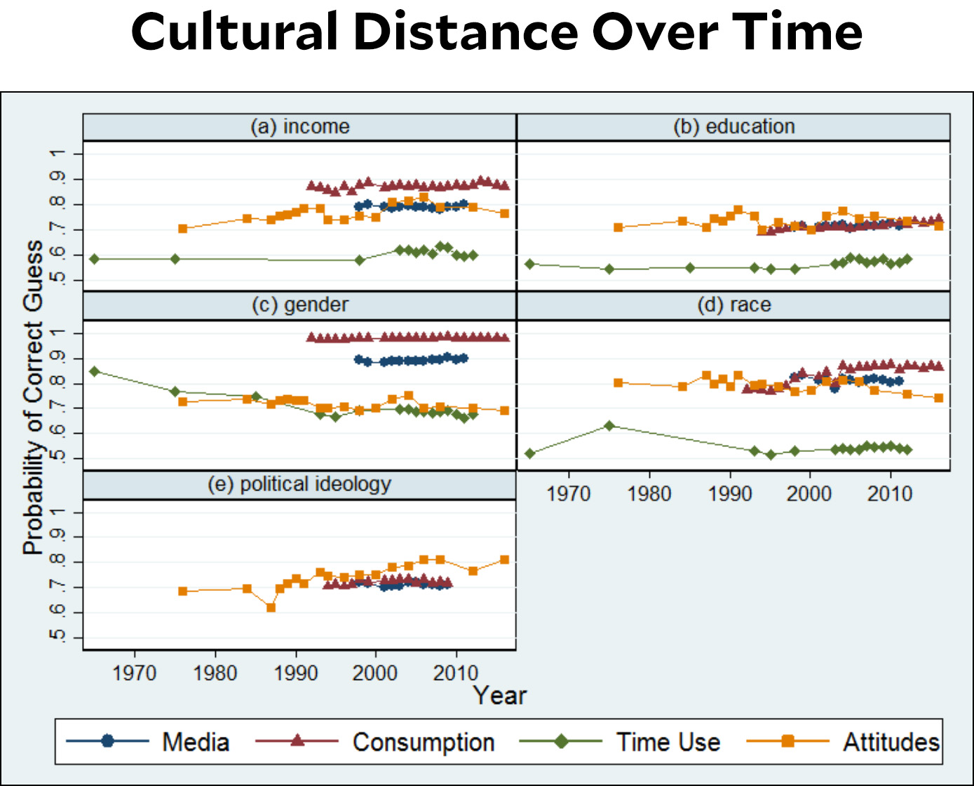 blog_cultural_distance_time