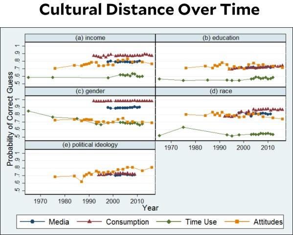 blog_cultural_distance_time