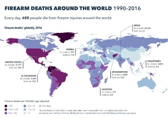 firearm deaths