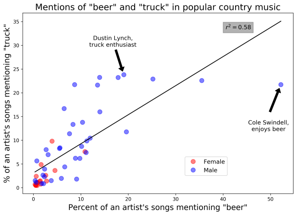 FreqPlot_beer_and_truck