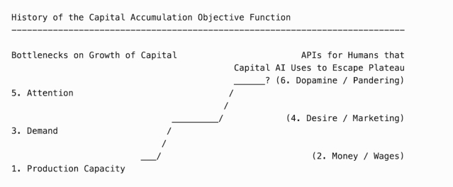 history-of-capital-ai