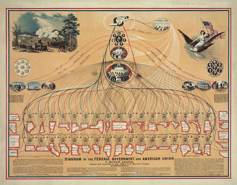 770px-Diagram_of_the_Federal_Government_and_American_Union_edit