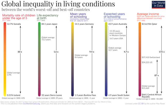 current-global-inequality-in-standard-of-living