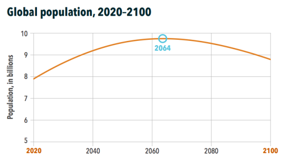 ihme-population-graph